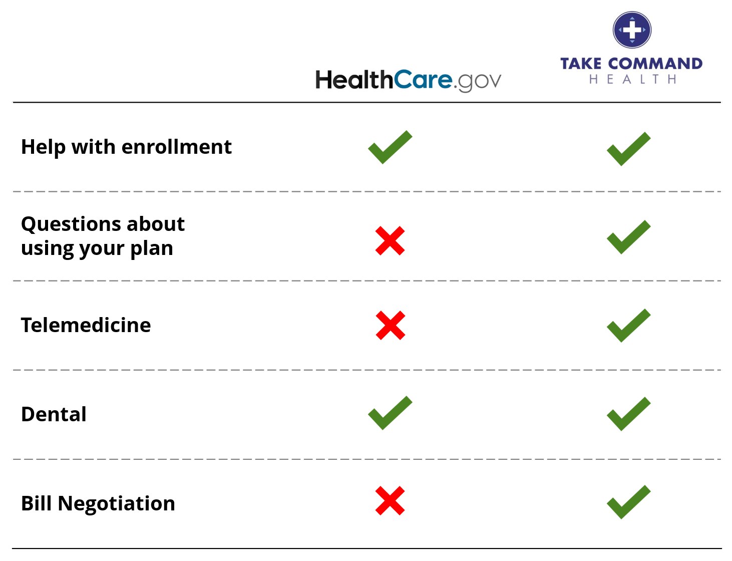 hcgov-vs-tch-feature-chart