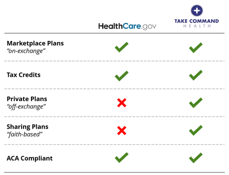 hcgov-vs-tch-plan-chart