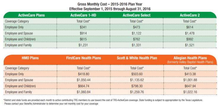 TRS premiums 2015