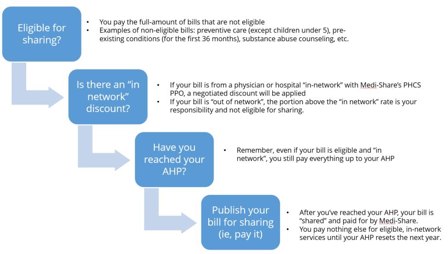 medishare-billing-steps