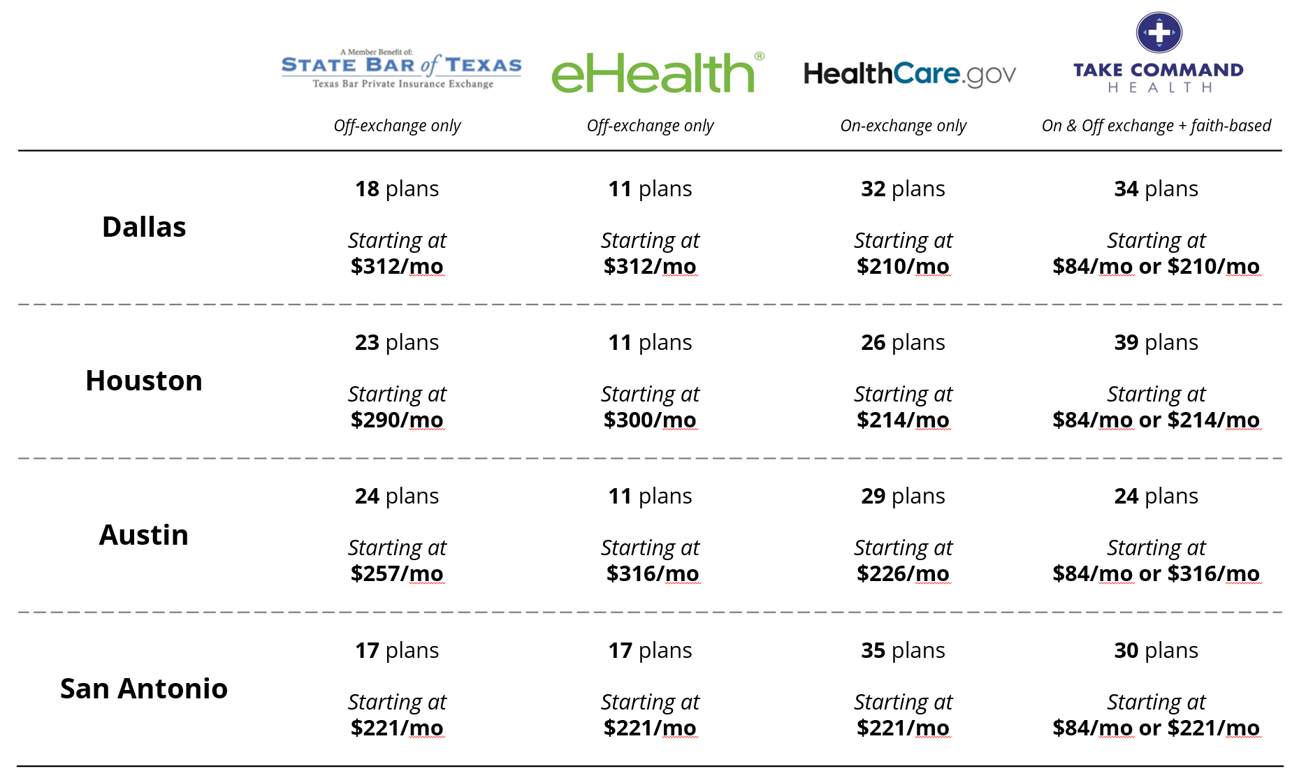 plan-comparison-table-in-tx