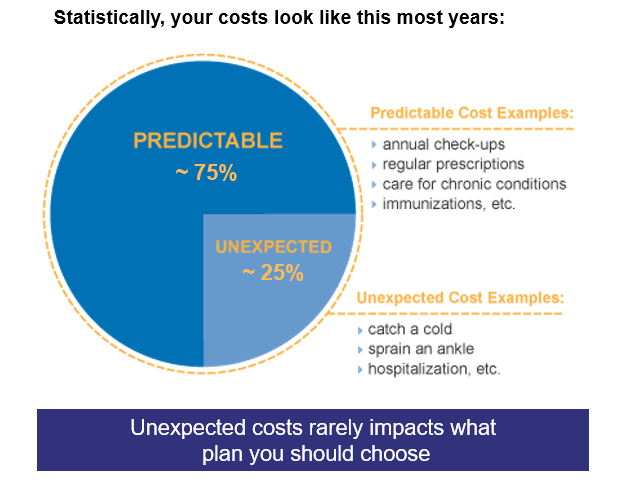 predictable costs