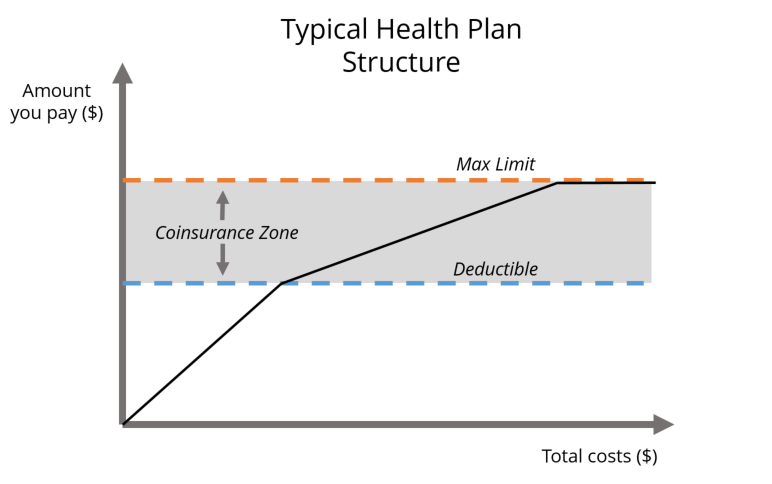 typical-health-plan-structure-deductible