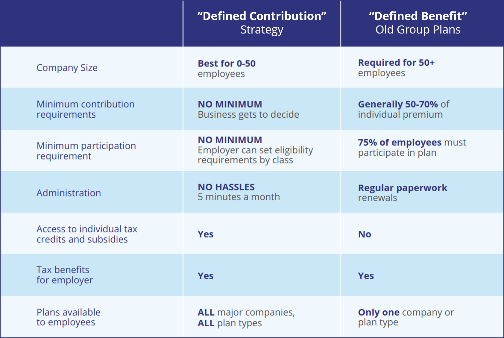 defined contribution defined benefits comparison chart.png